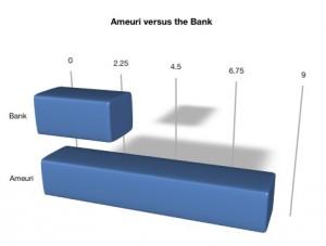 Ameuri Versus The Bank