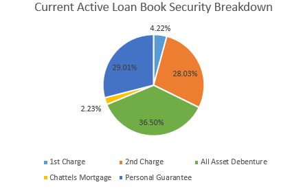 * Data is for all loans currently Active and Performing in the Loan Book