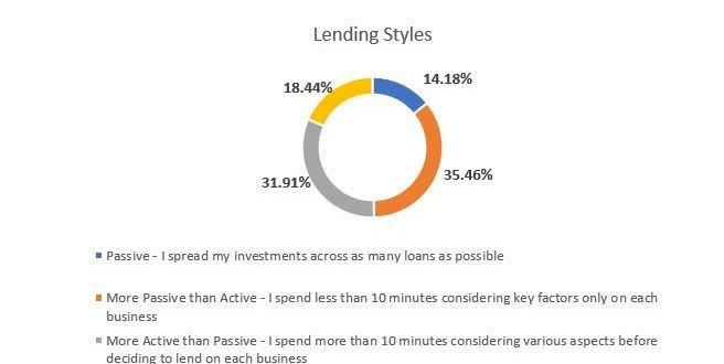 Lending Styles
