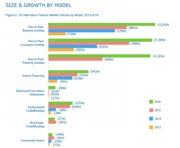 CCAF Size & Growth by Model