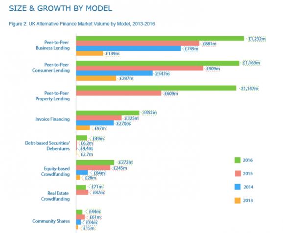 CCAF Size & Growth by Model