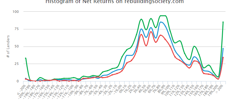 Net Returns histogram for rebuildingsociety.com