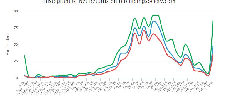 Net Returns histogram for rebuildingsociety.com