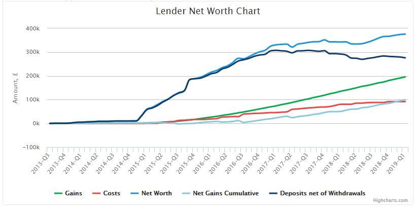 peer to peer lender generates over 10 pa avg net return