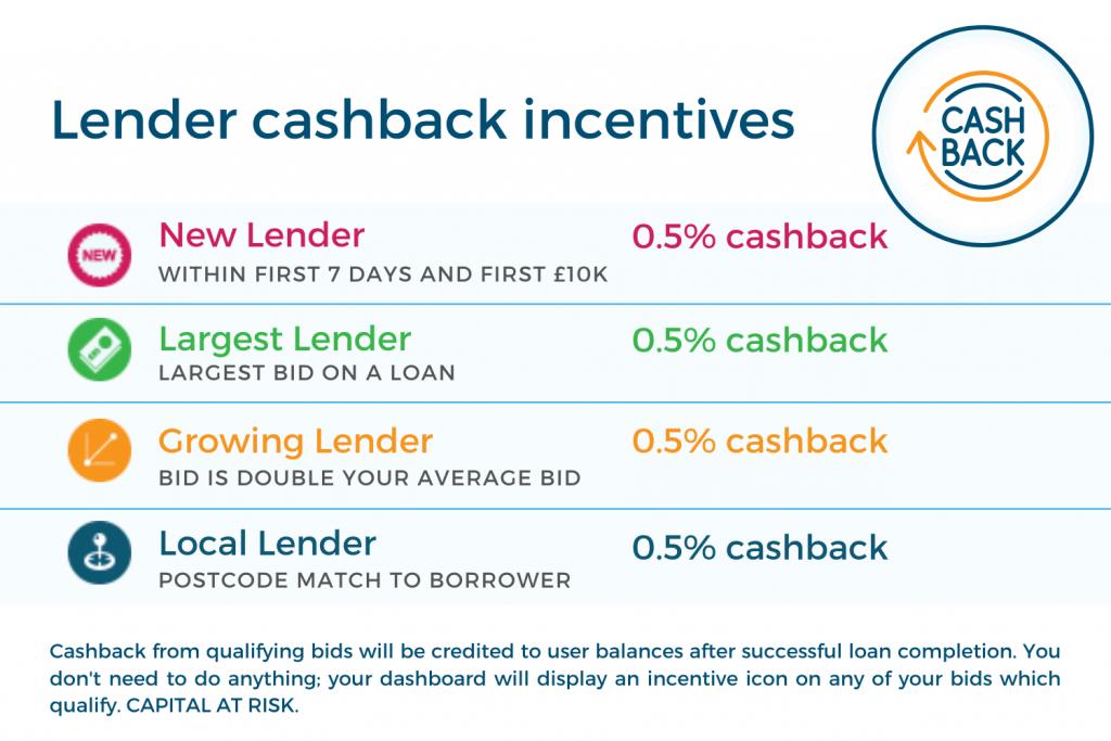 lender incentives